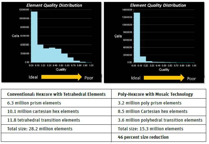 Rys. 3. Porównanie jakości elementów wygenerowanych dzięki technologii Hexcore i Mosaic