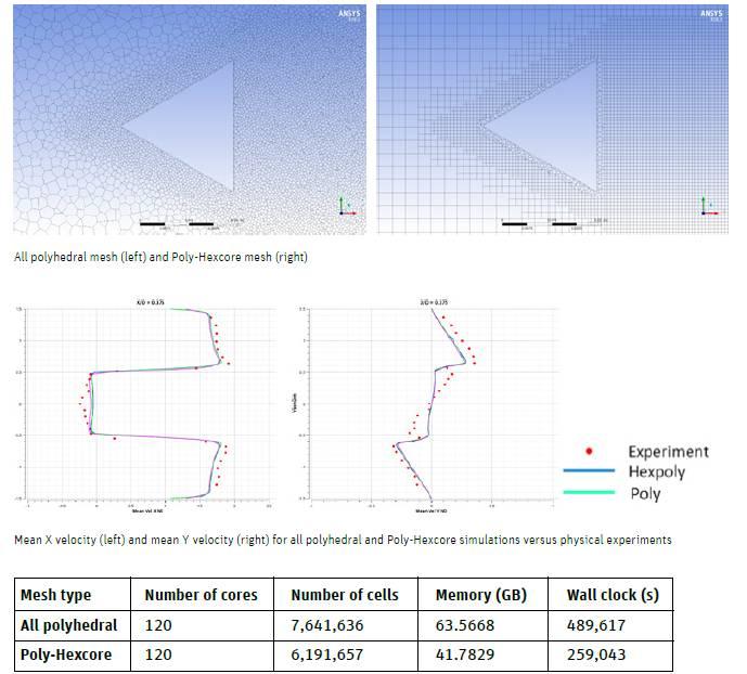 Rys. 4. Porównanie wyników uzyskanych z zastosowaniem dwóch rodzajów siatek