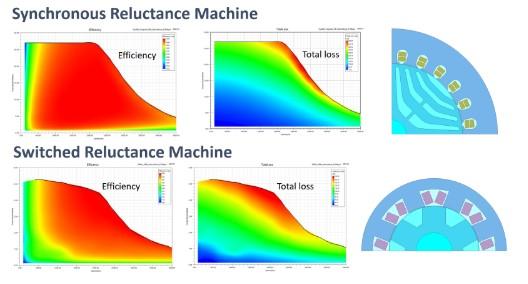 Wykresy sprawności, strat mocy oraz geometria maszyn reluktancyjnych