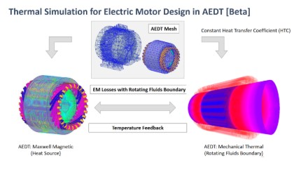 Schemat postępowania dla analizy termicznej silników elektrycznych (Beta)