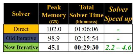 Tab. 1. Porównanie dostępnych w programie HFSS metod rozwiązania