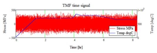 Przebieg obciążeń dla analizy zmęczenia TMF