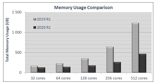 Porównanie użycia pamięci dla tego samego modelu przy zmiennej liczbie procesorów dla wersji 2019 i 2020